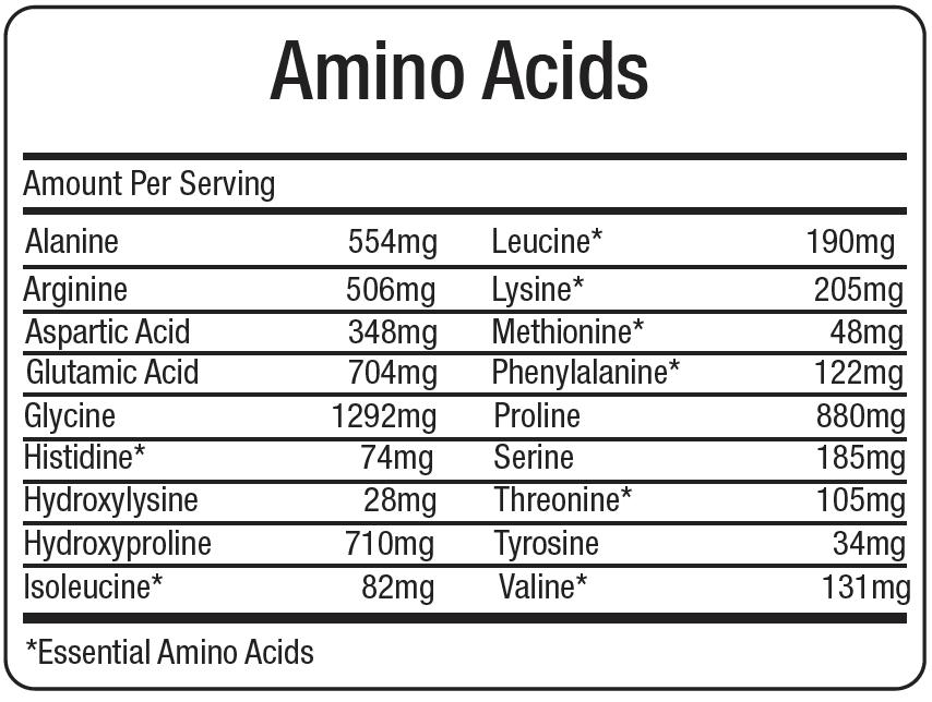 Collagen Amino Cid Profile