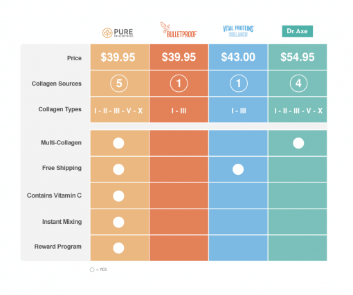 Perfect Collagen Comparison Chart